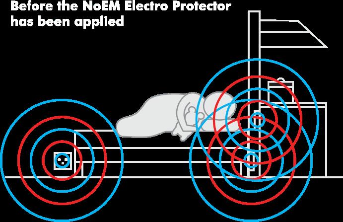 EMF AROUND YOU | NoEM